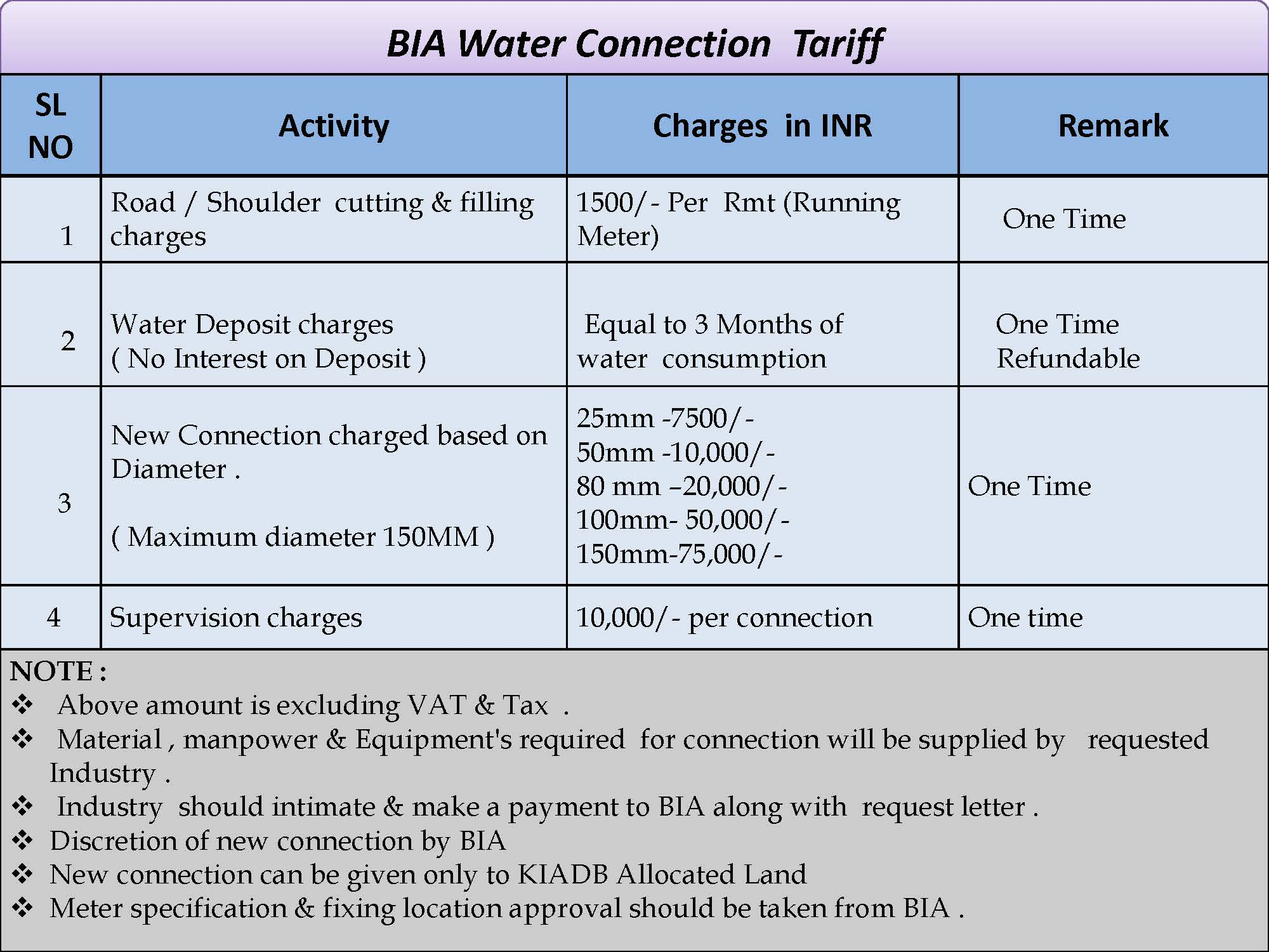 BIA water connection Tariff